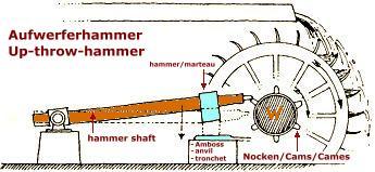 Aufwerferhammer